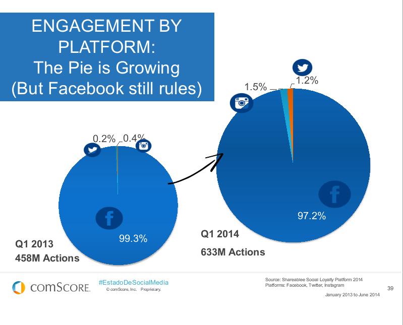facebook centric market